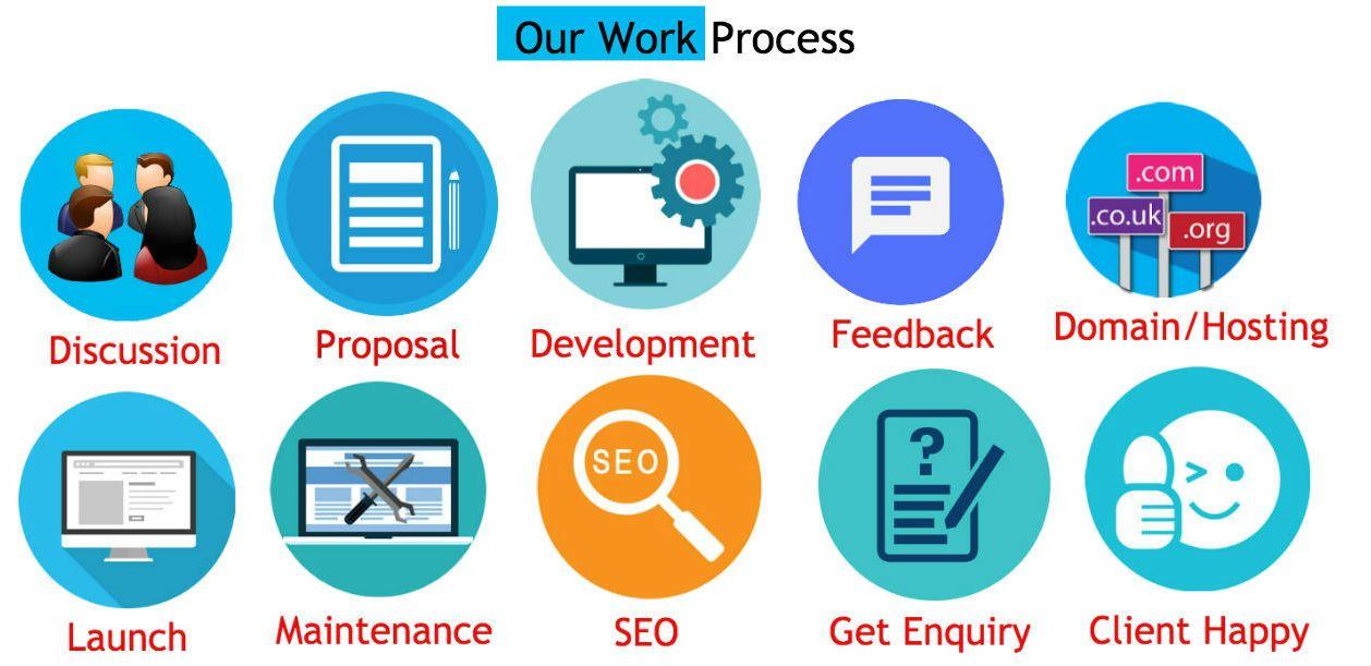 Royal Developer Work Process